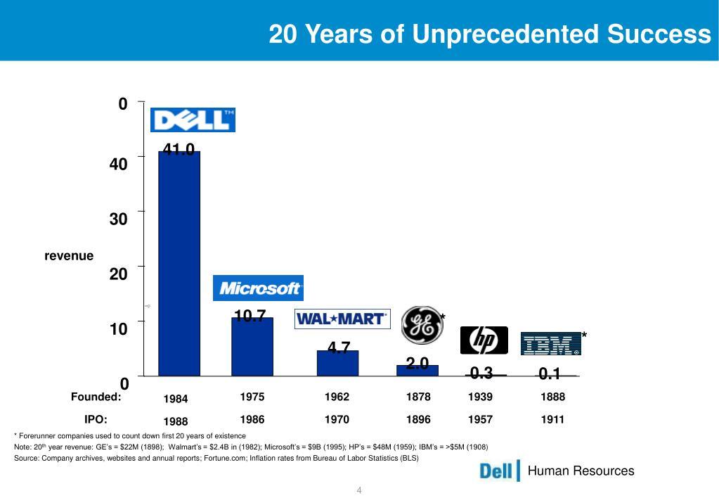 20 Years of Unprecedented Success