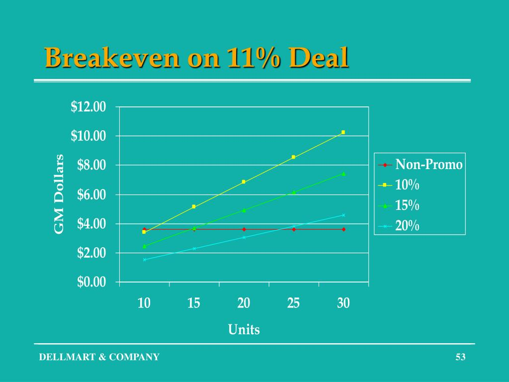Breakeven on 11% Deal