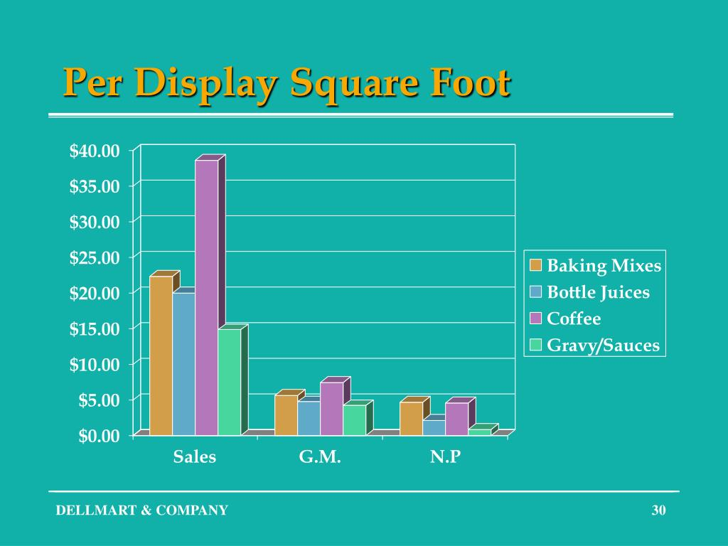 Per Display Square Foot