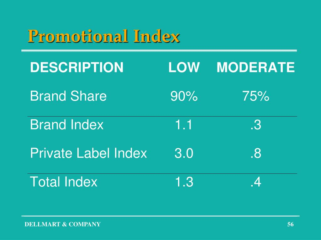 Promotional Index