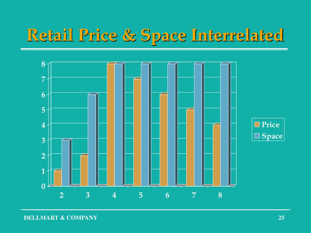 Retail Price & Space Interrelated
