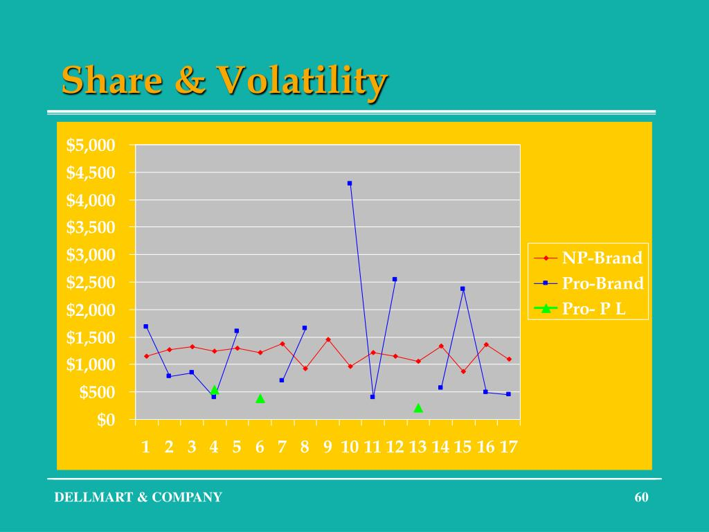 Share & Volatility