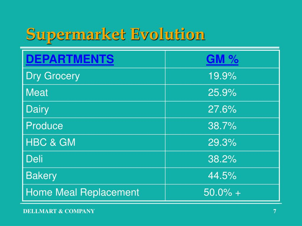 Supermarket Evolution