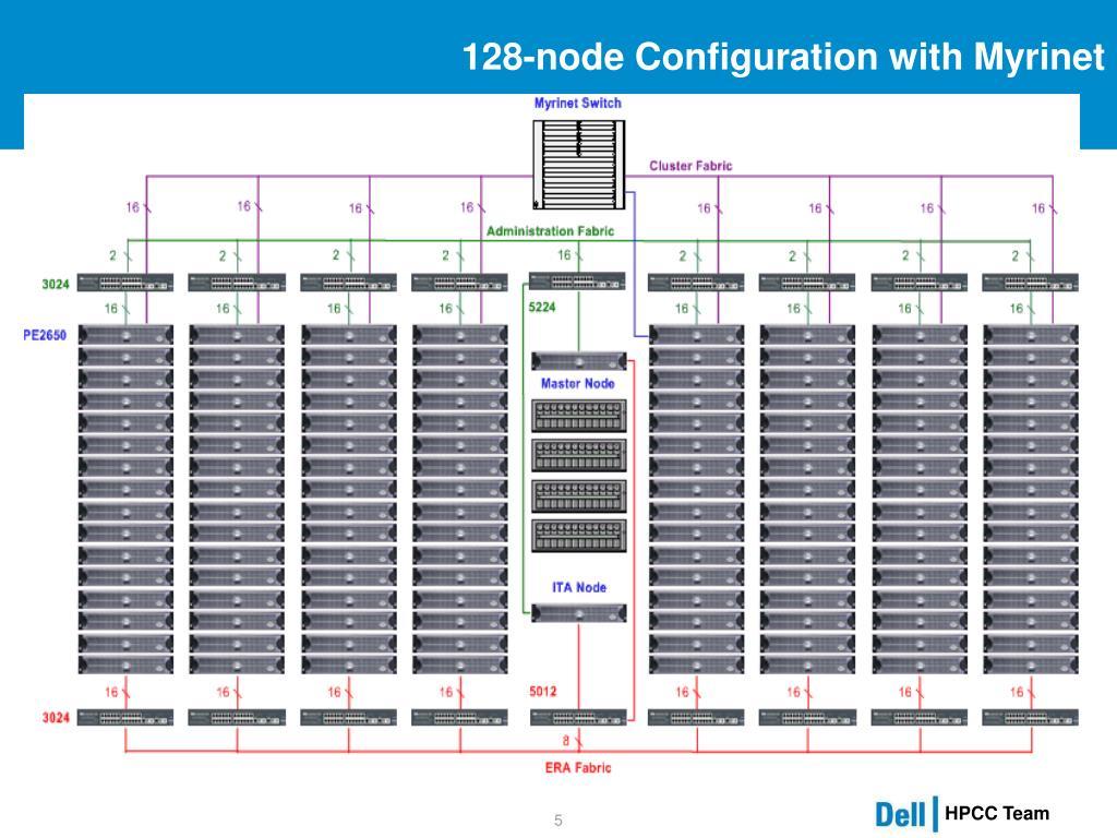 128-node Configuration with Myrinet