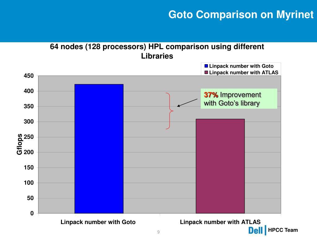 Goto Comparison on Myrinet