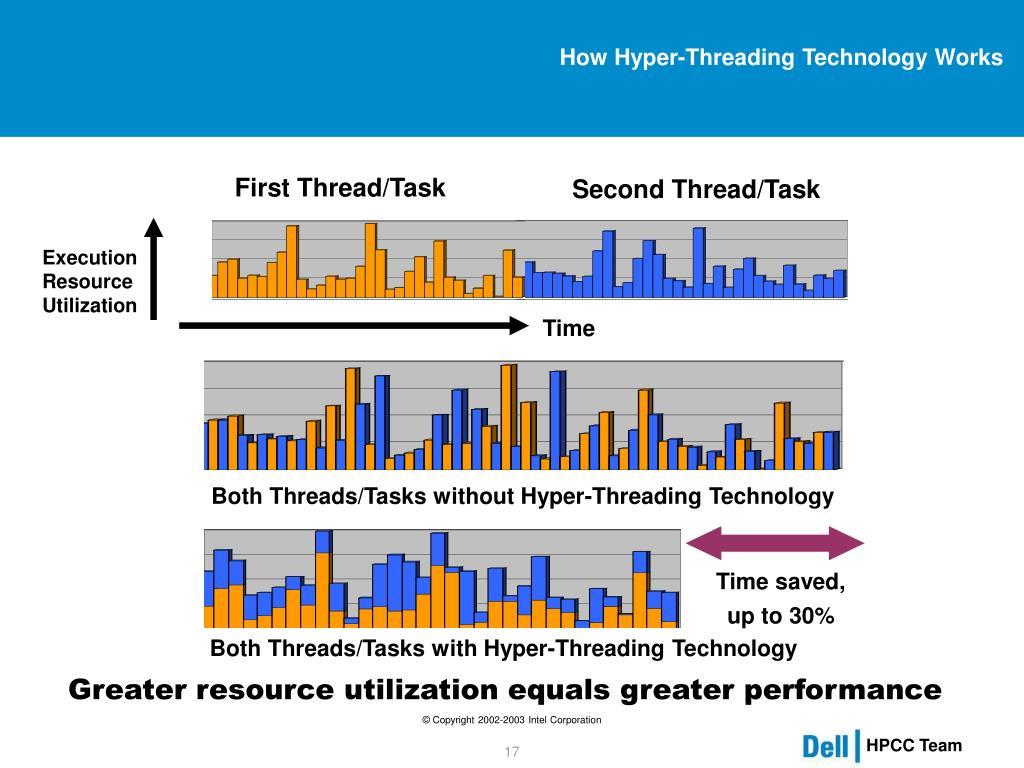 How Hyper-Threading Technology Works