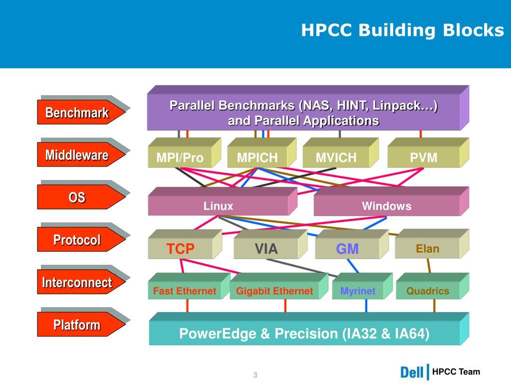HPCC Building Blocks
