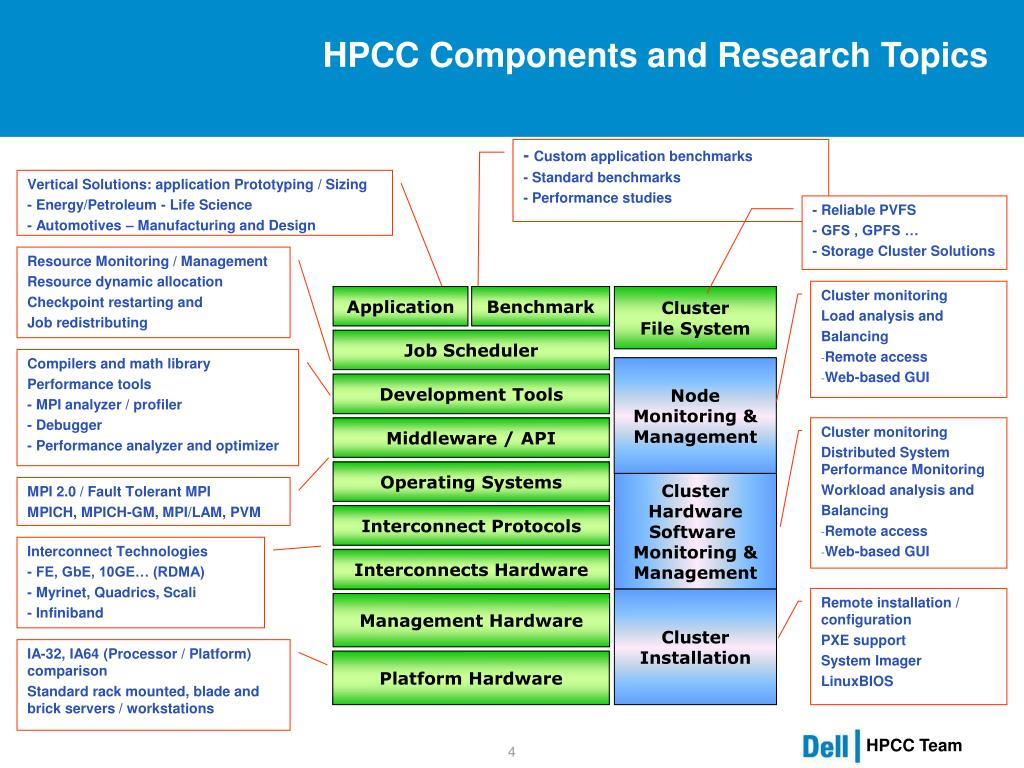 HPCC Components and Research Topics