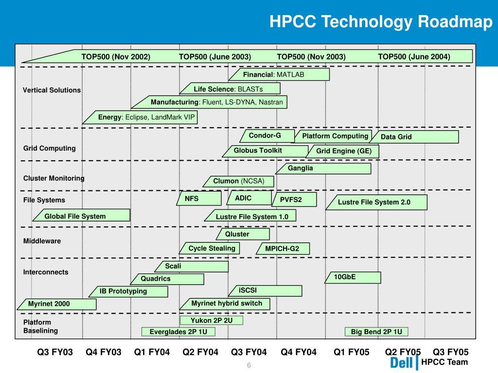 HPCC Technology Roadmap