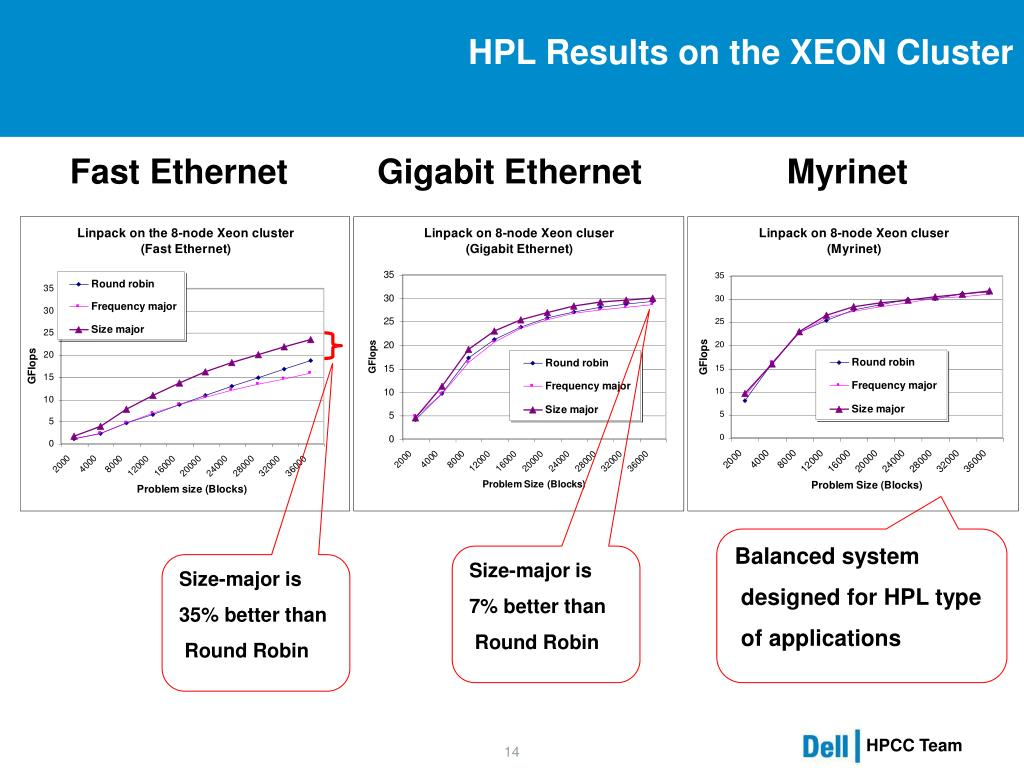 HPL Results on the XEON Cluster