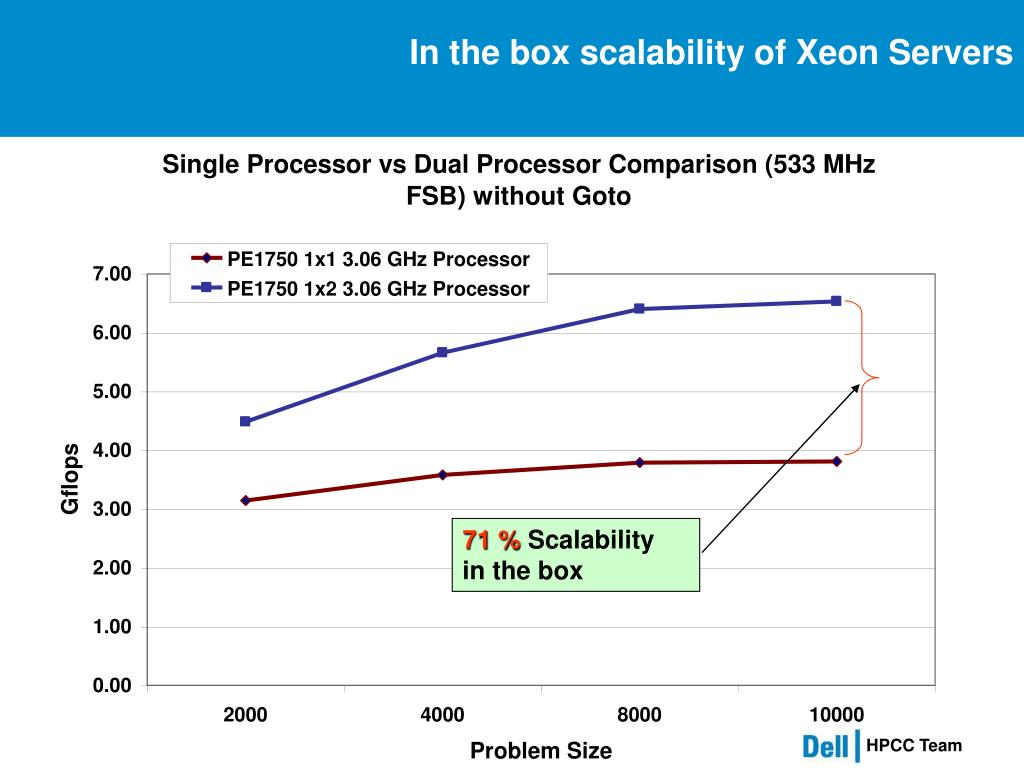 In the box scalability of Xeon Servers