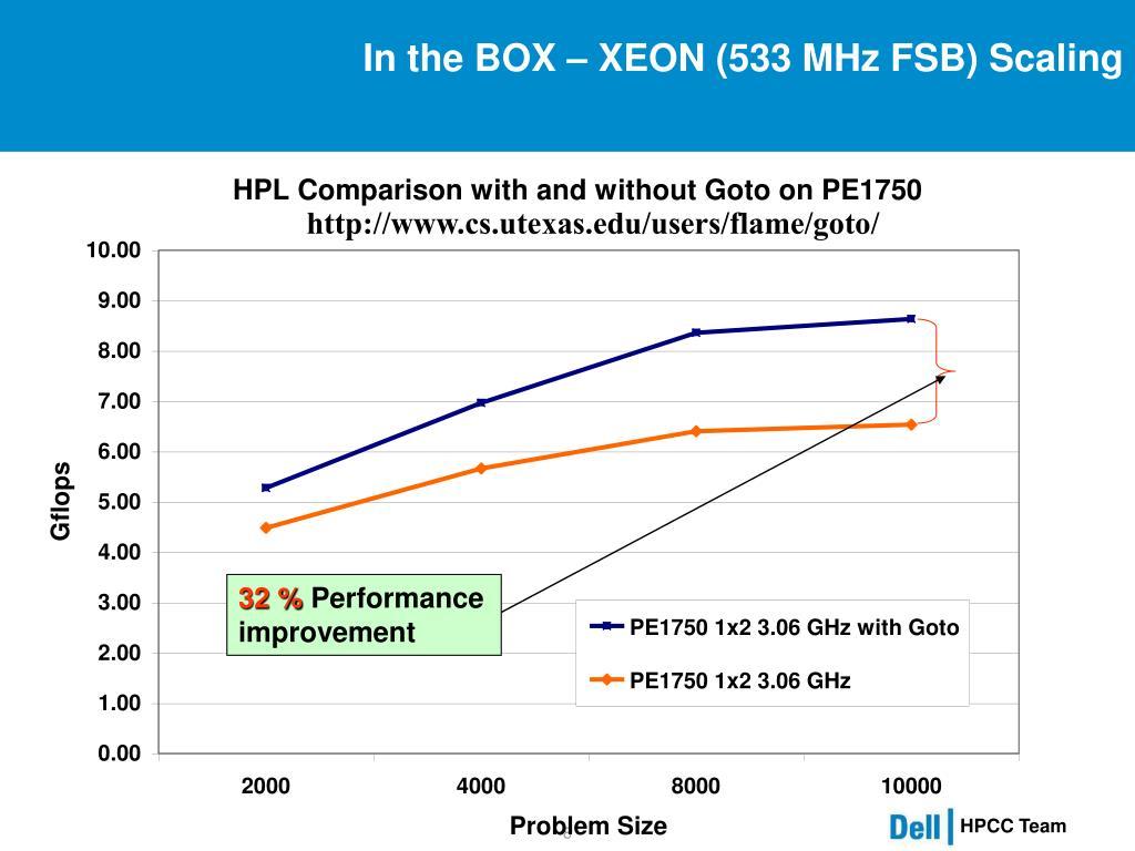 In the BOX – XEON (533 MHz FSB) Scaling