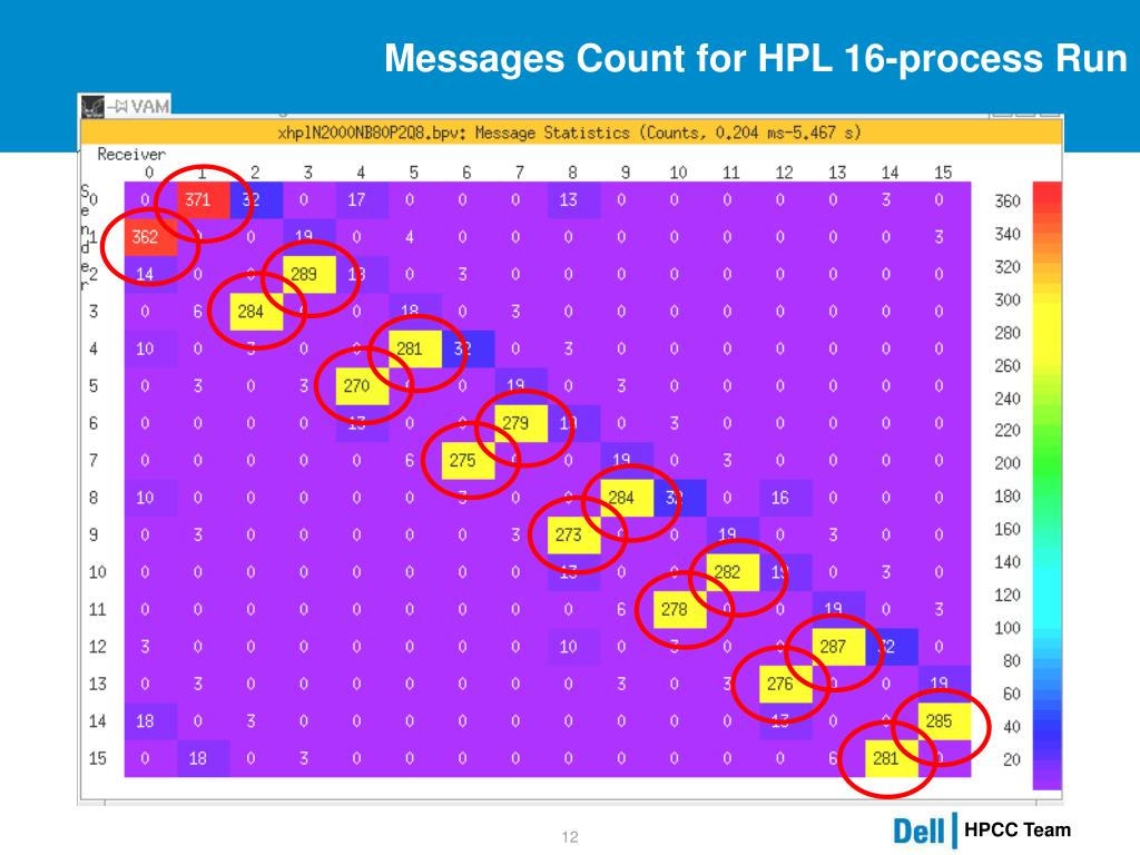 Messages Count for HPL 16-process Run