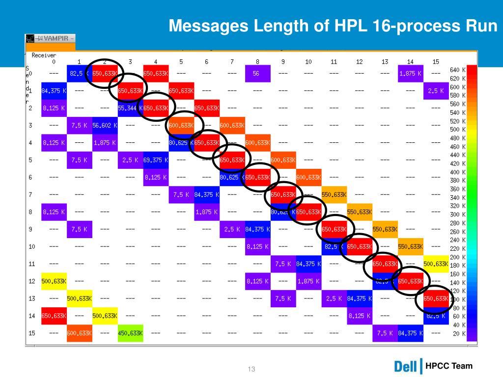 Messages Length of HPL 16-process Run