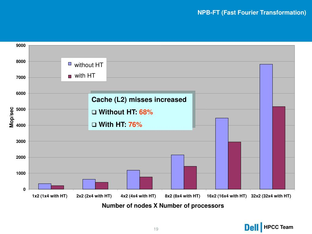 NPB-FT (Fast Fourier Transformation)