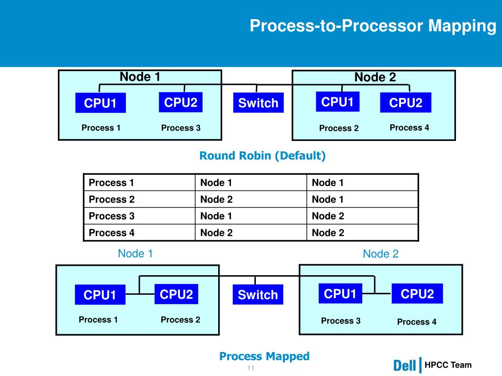 Process-to-Processor Mapping