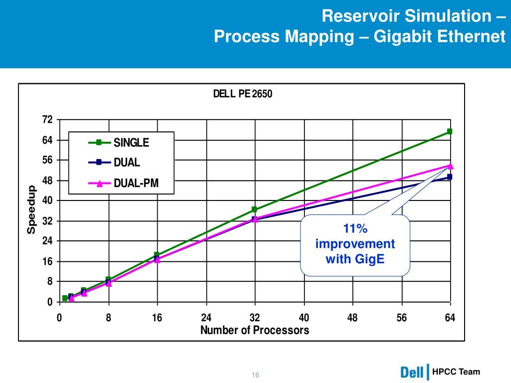 Reservoir Simulation –