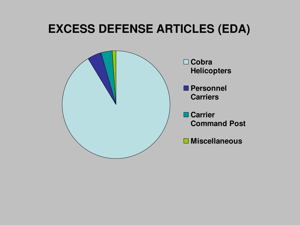 EXCESS DEFENSE ARTICLES (EDA)