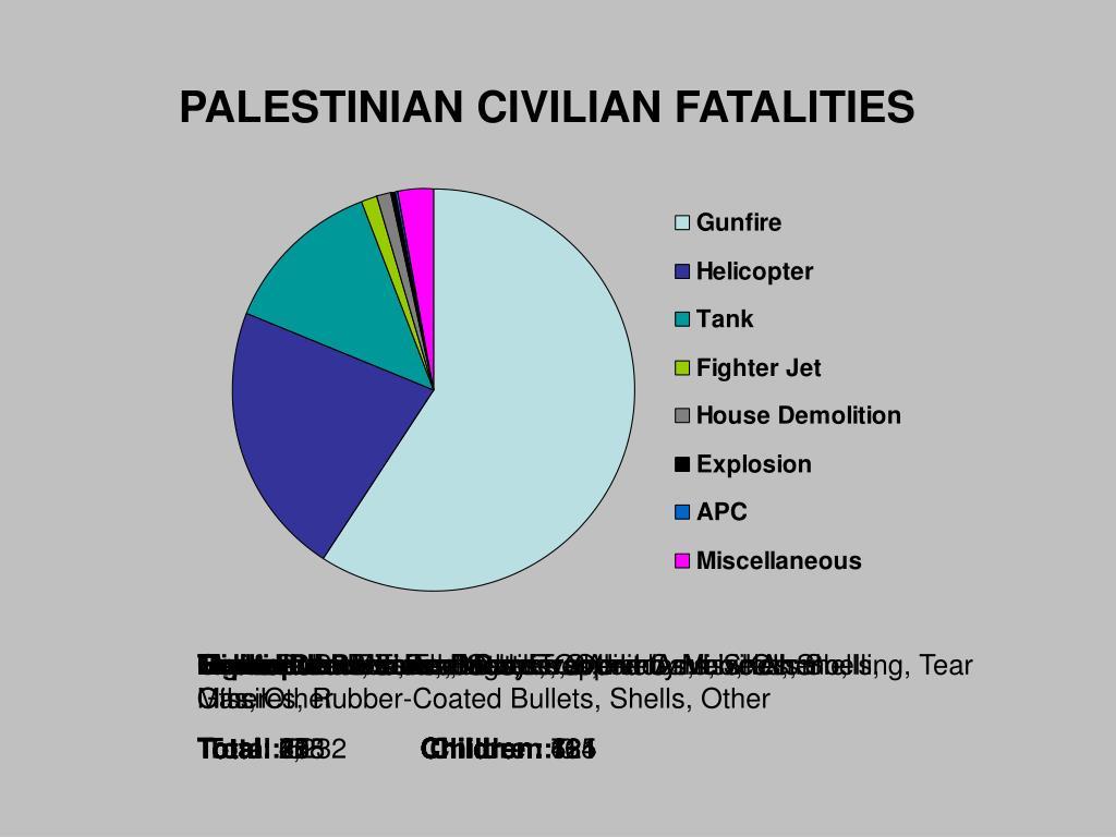 PALESTINIAN CIVILIAN FATALITIES