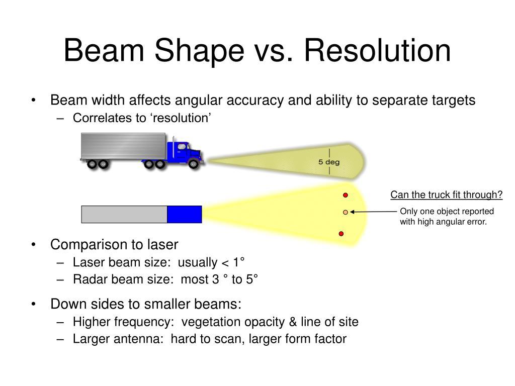 Beam Shape vs. Resolution