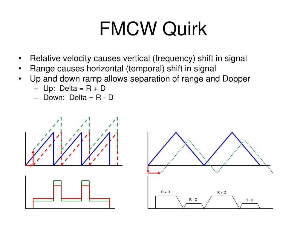 FMCW Quirk