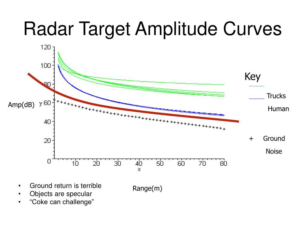 Radar Target Amplitude Curves