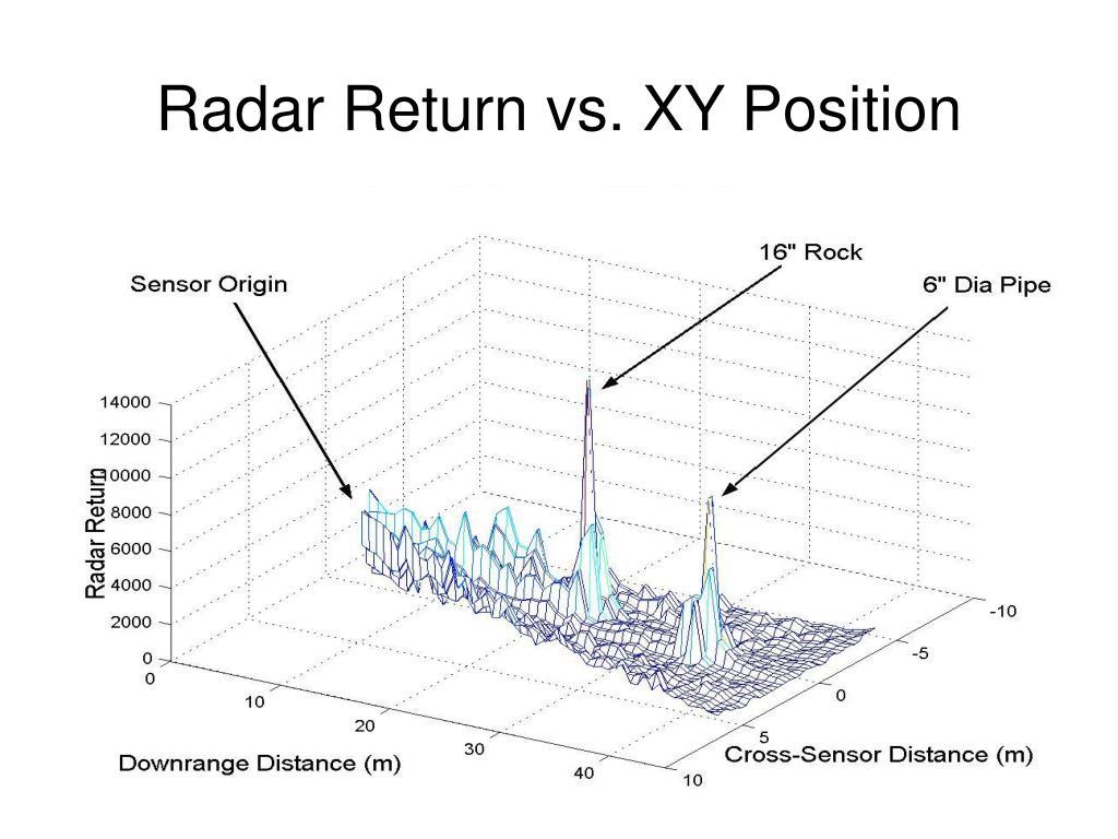 Radar Return vs. XY Position