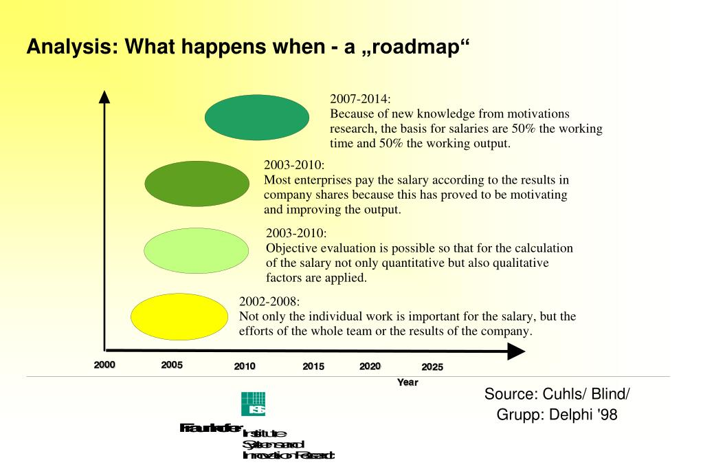 "Analysis: What happens when - a ""roadmap"""