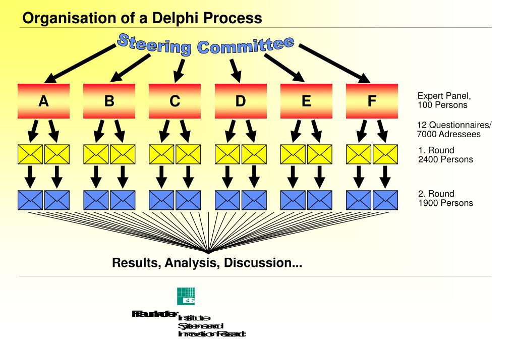 Organisation of a Delphi Process