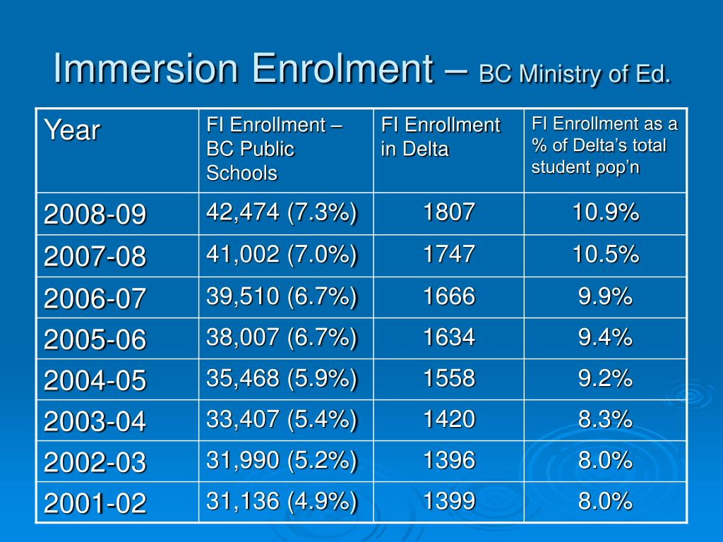 Immersion Enrolment –