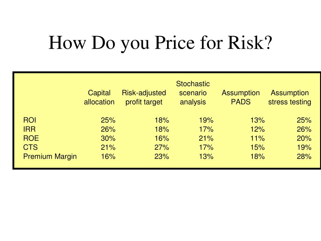 How Do you Price for Risk?