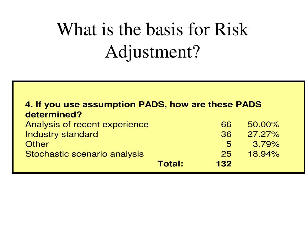 What is the basis for Risk Adjustment?