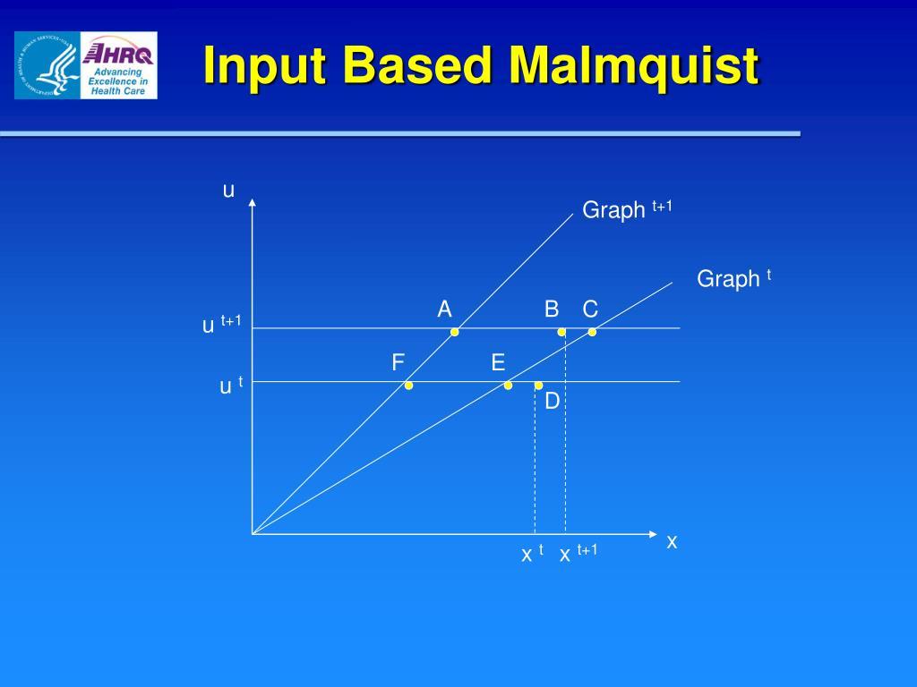 Input Based Malmquist