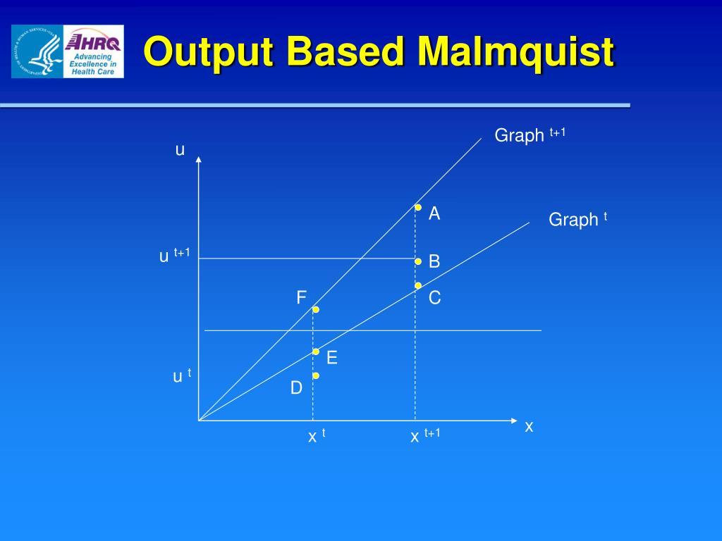 Output Based Malmquist
