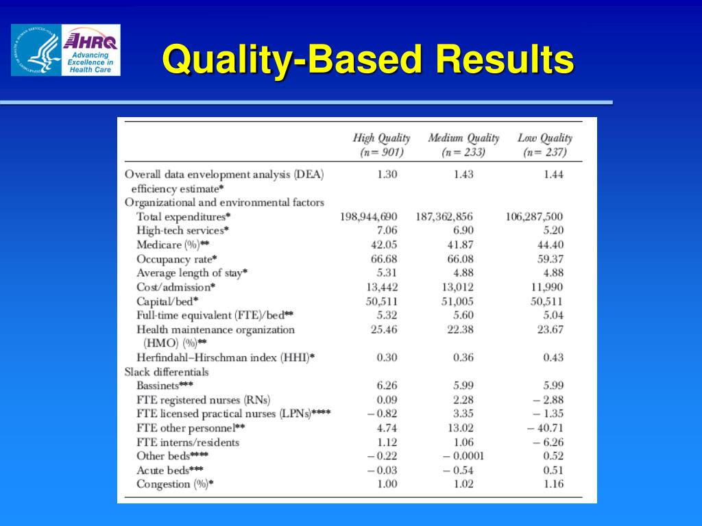 Quality-Based Results