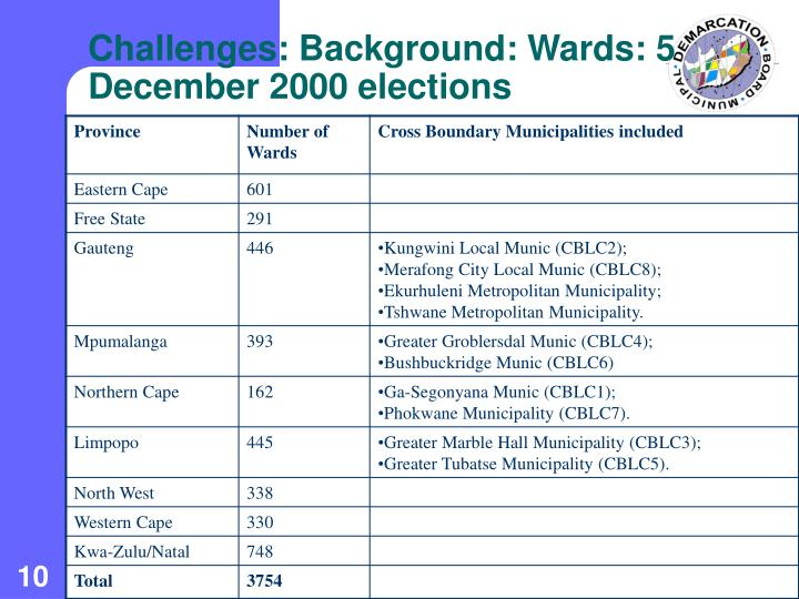 Challenges: Background: Wards: 5 December 2000 elections