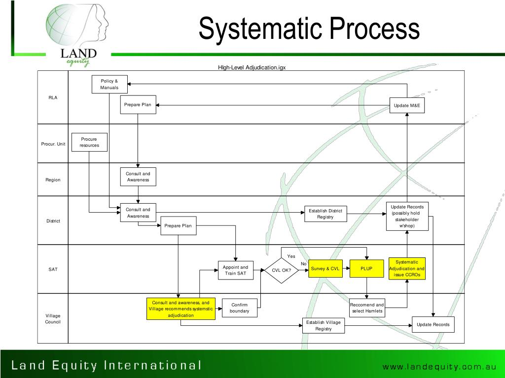 Systematic Process