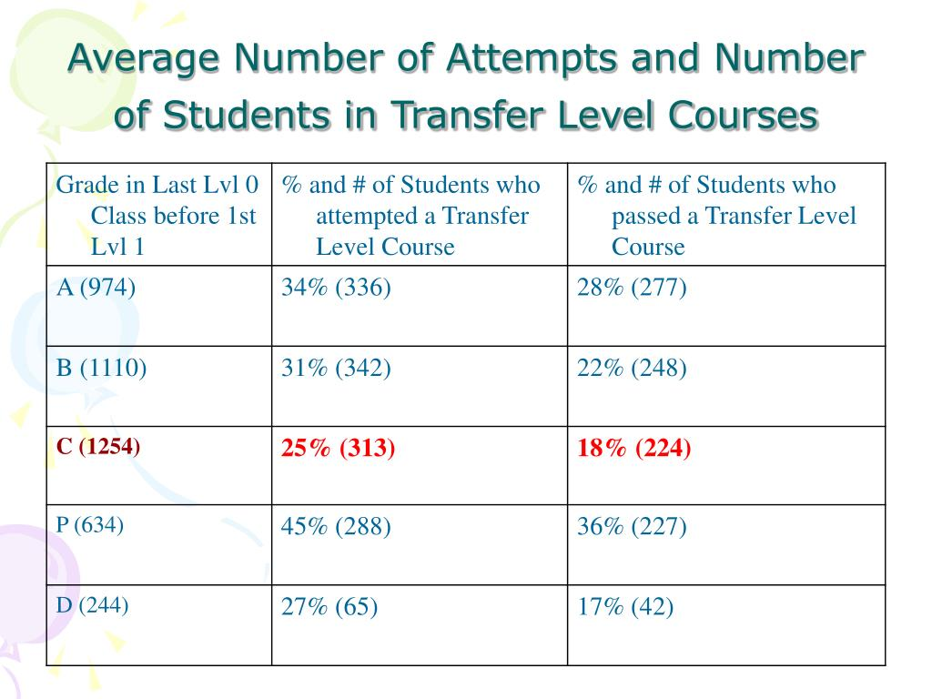 Average Number of Attempts and Number of Students in Transfer Level Courses
