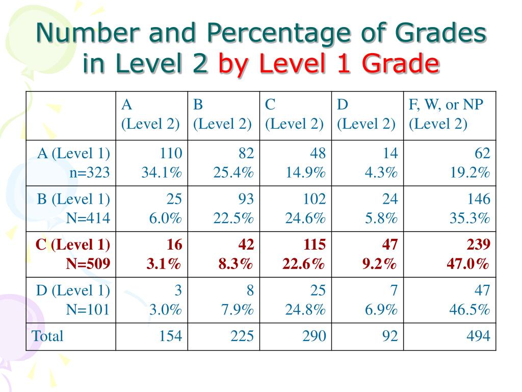 Number and Percentage of Grades in Level 2