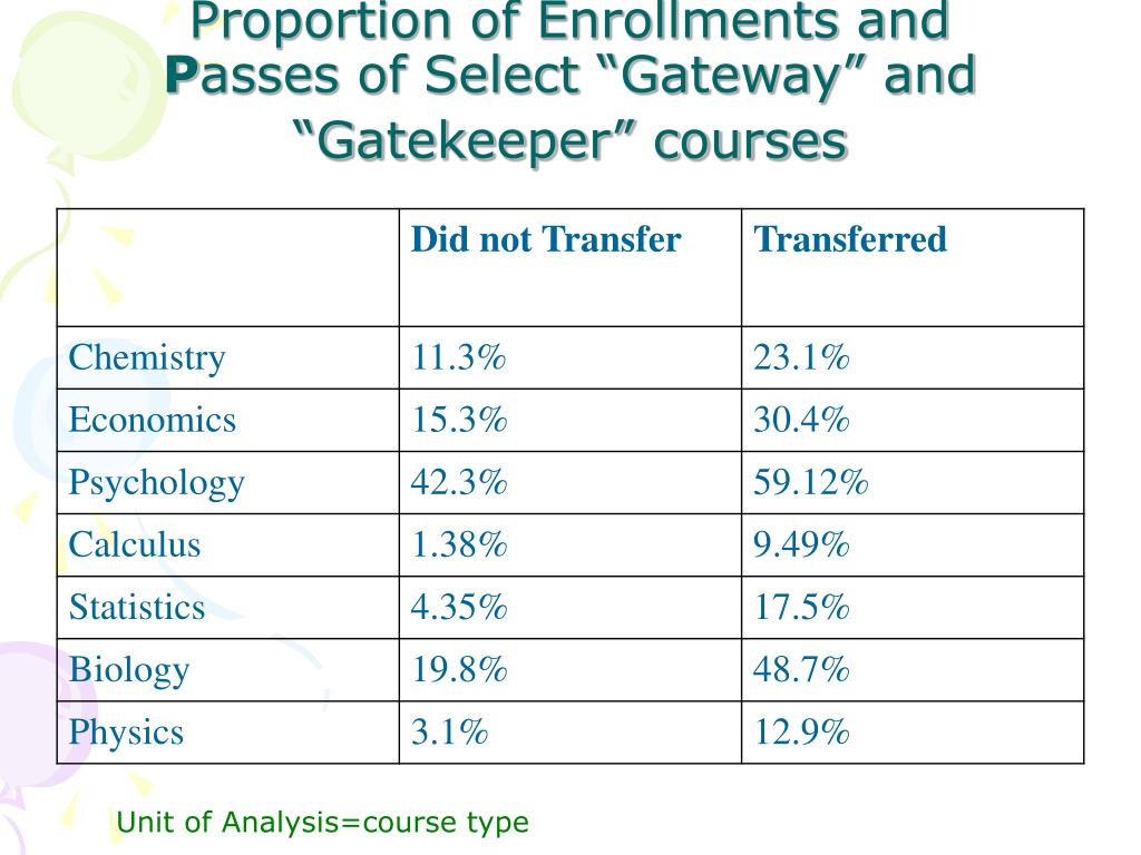Proportion of Enrollments and