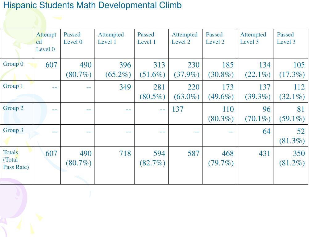 Hispanic Students Math Developmental Climb