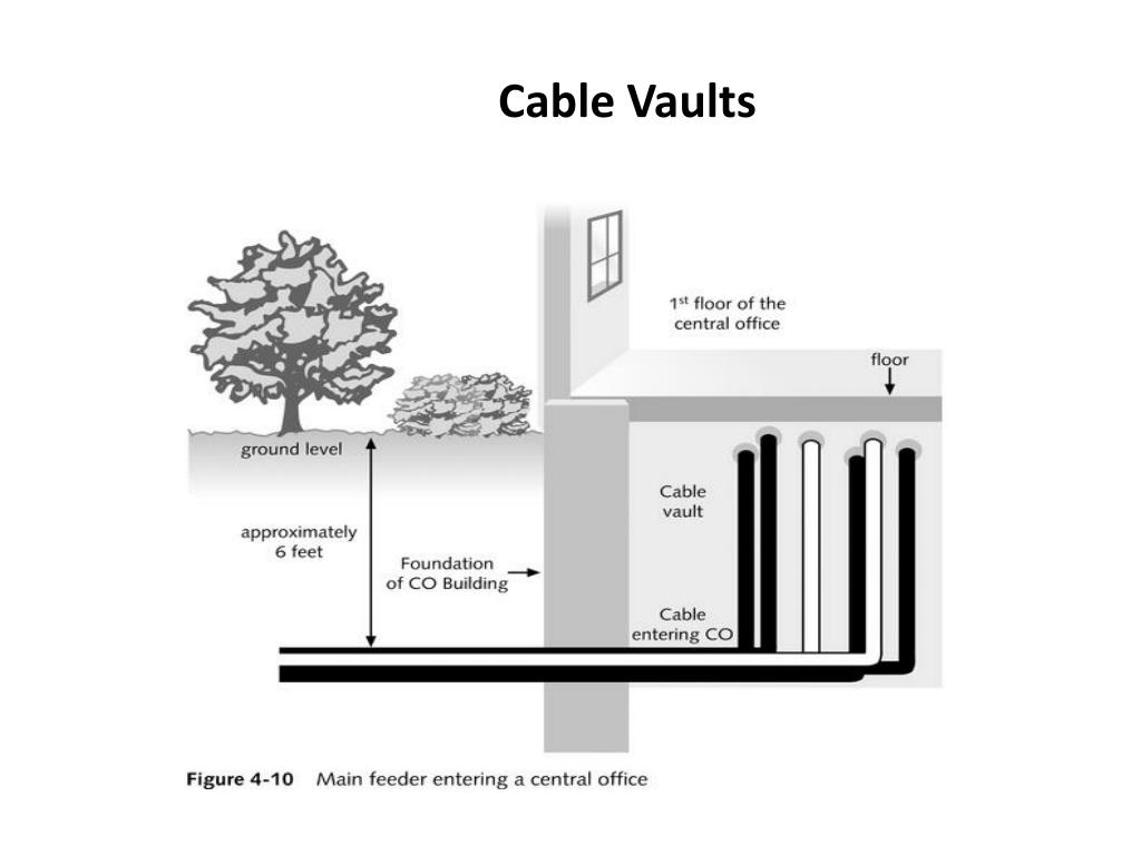 Cable Vaults