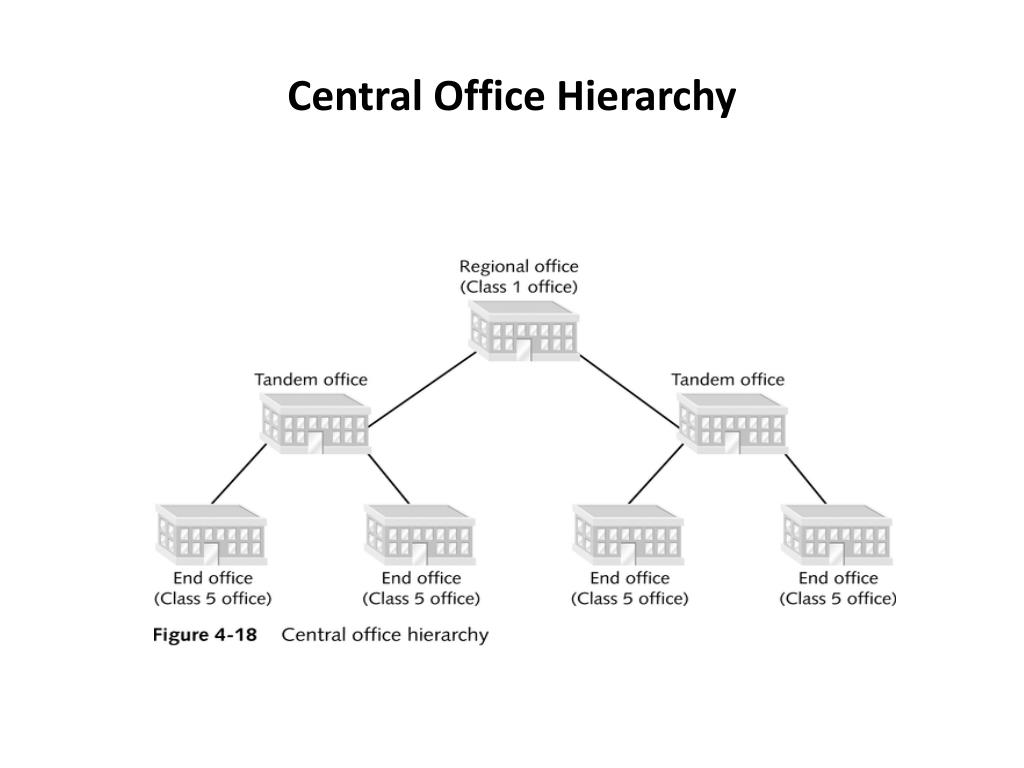 Central Office Hierarchy
