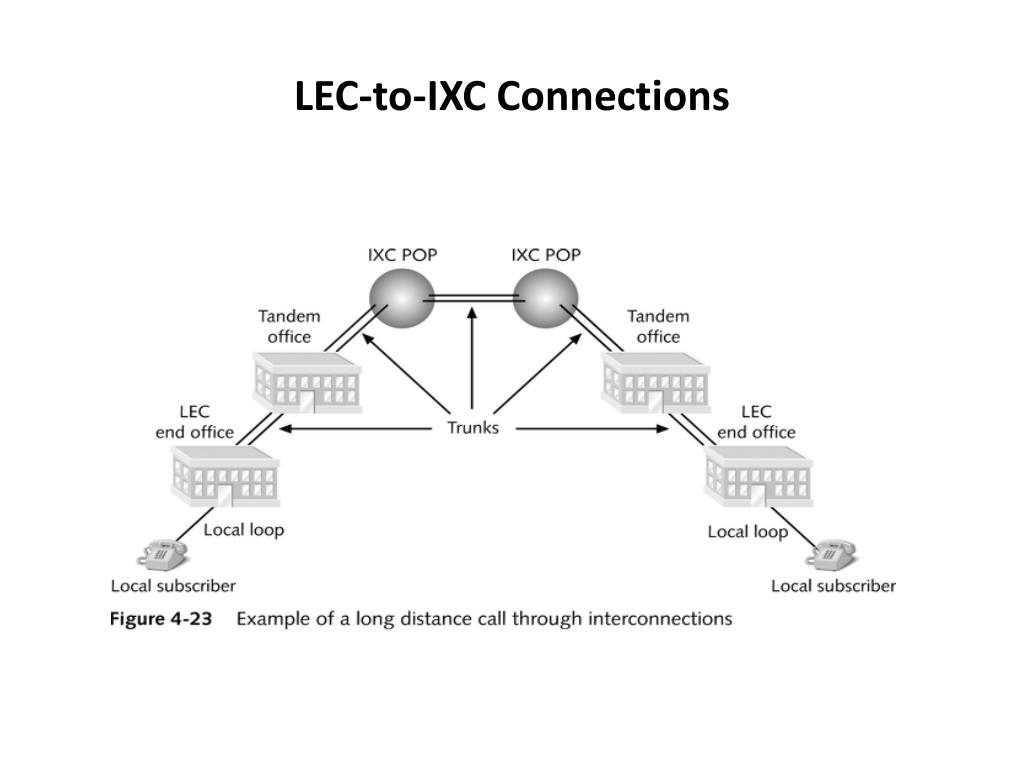 LEC-to-IXC Connections