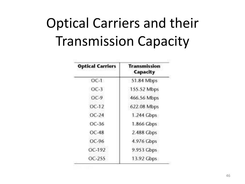 Optical Carriers and their Transmission Capacity