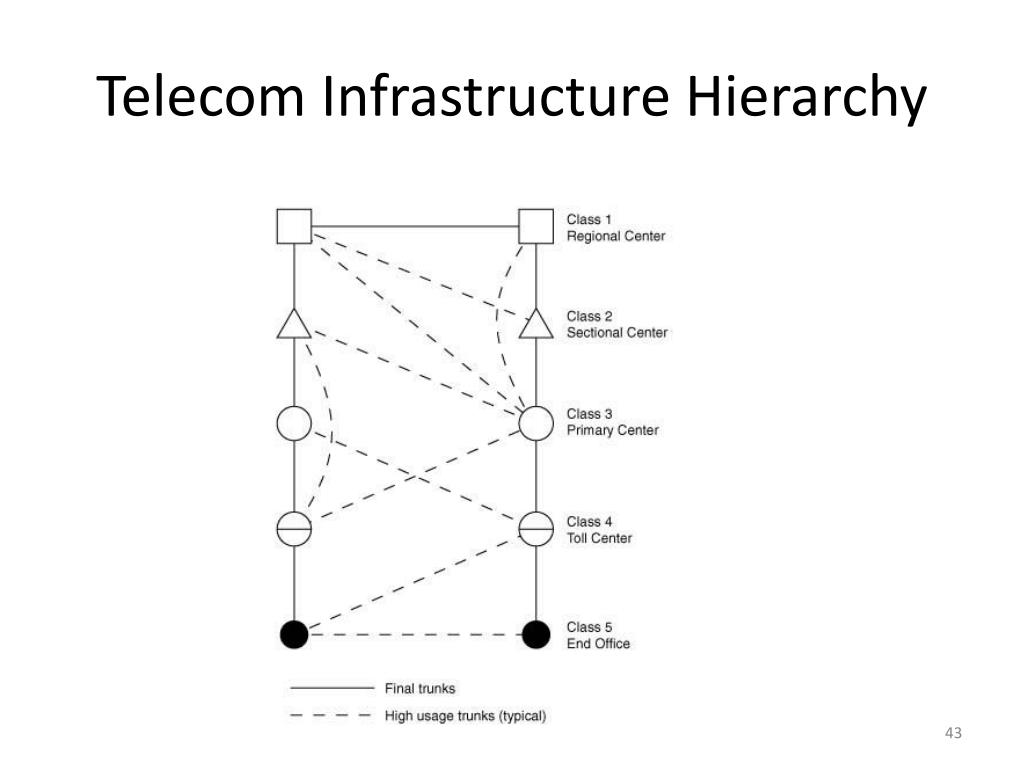 Telecom Infrastructure Hierarchy