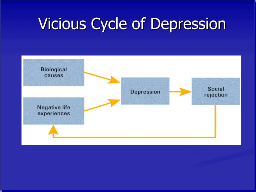 Vicious Cycle of Depression