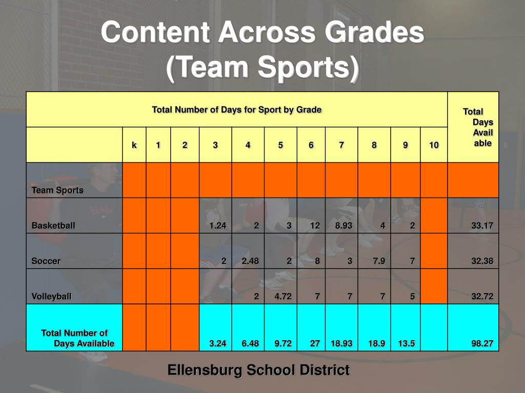Content Across Grades