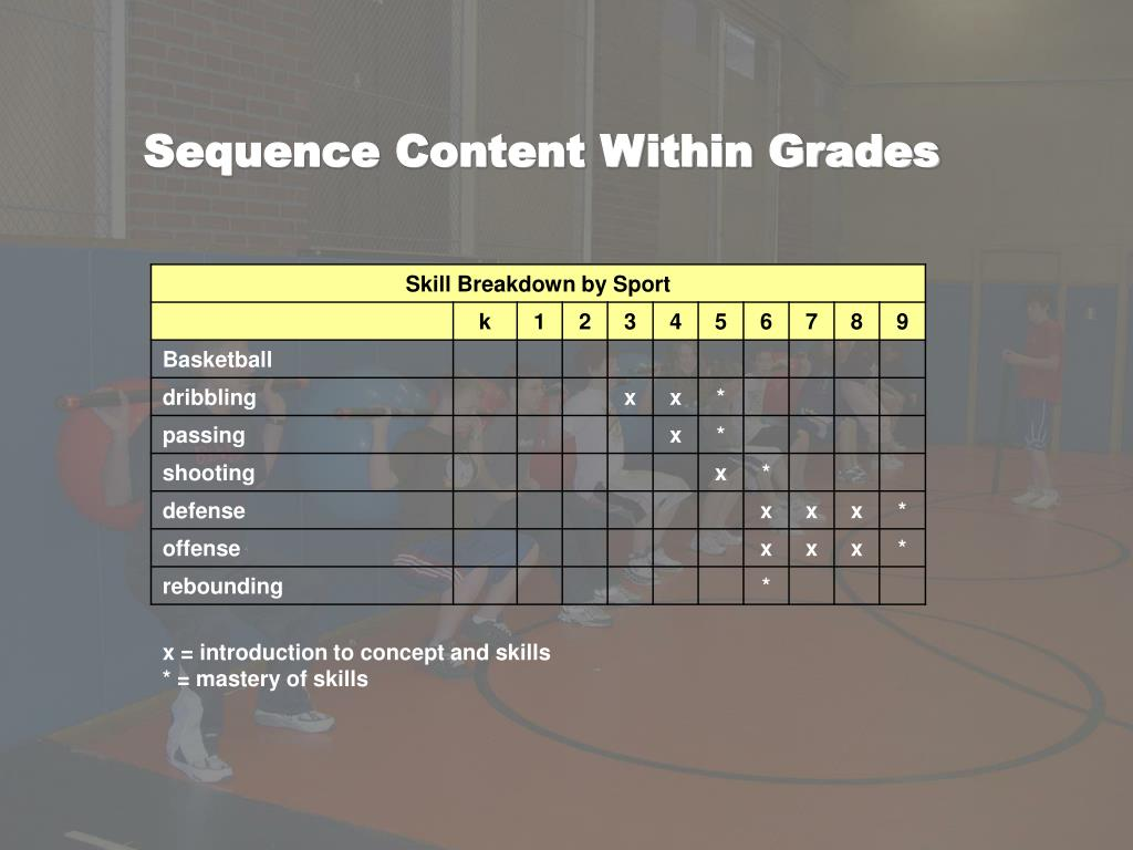 Sequence Content Within Grades