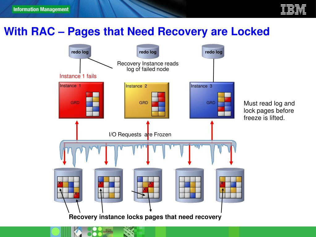 With RAC – Pages that Need Recovery are Locked